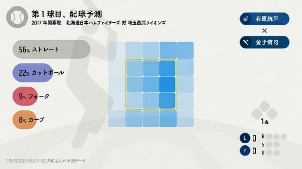 NHKによる投球予測