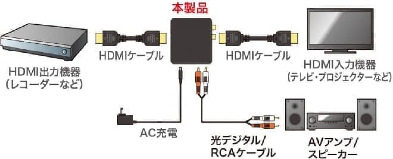 HDMIの接続概念図