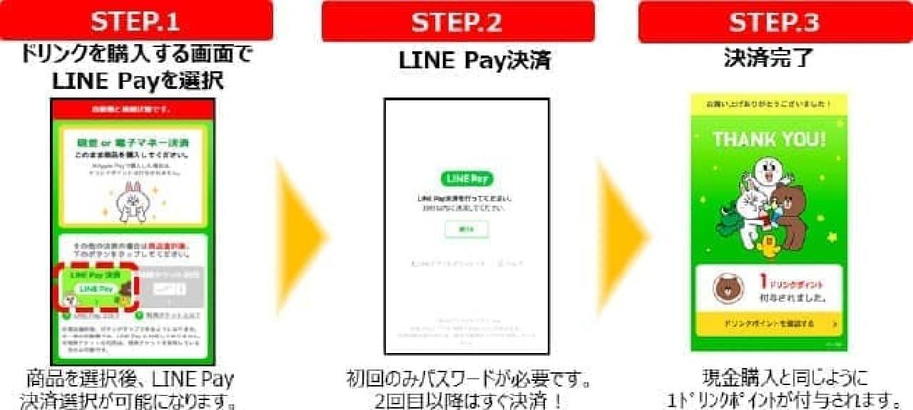 LINE Payの決済状況
