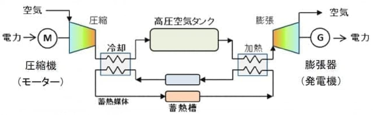 CAESシステムのイメージ