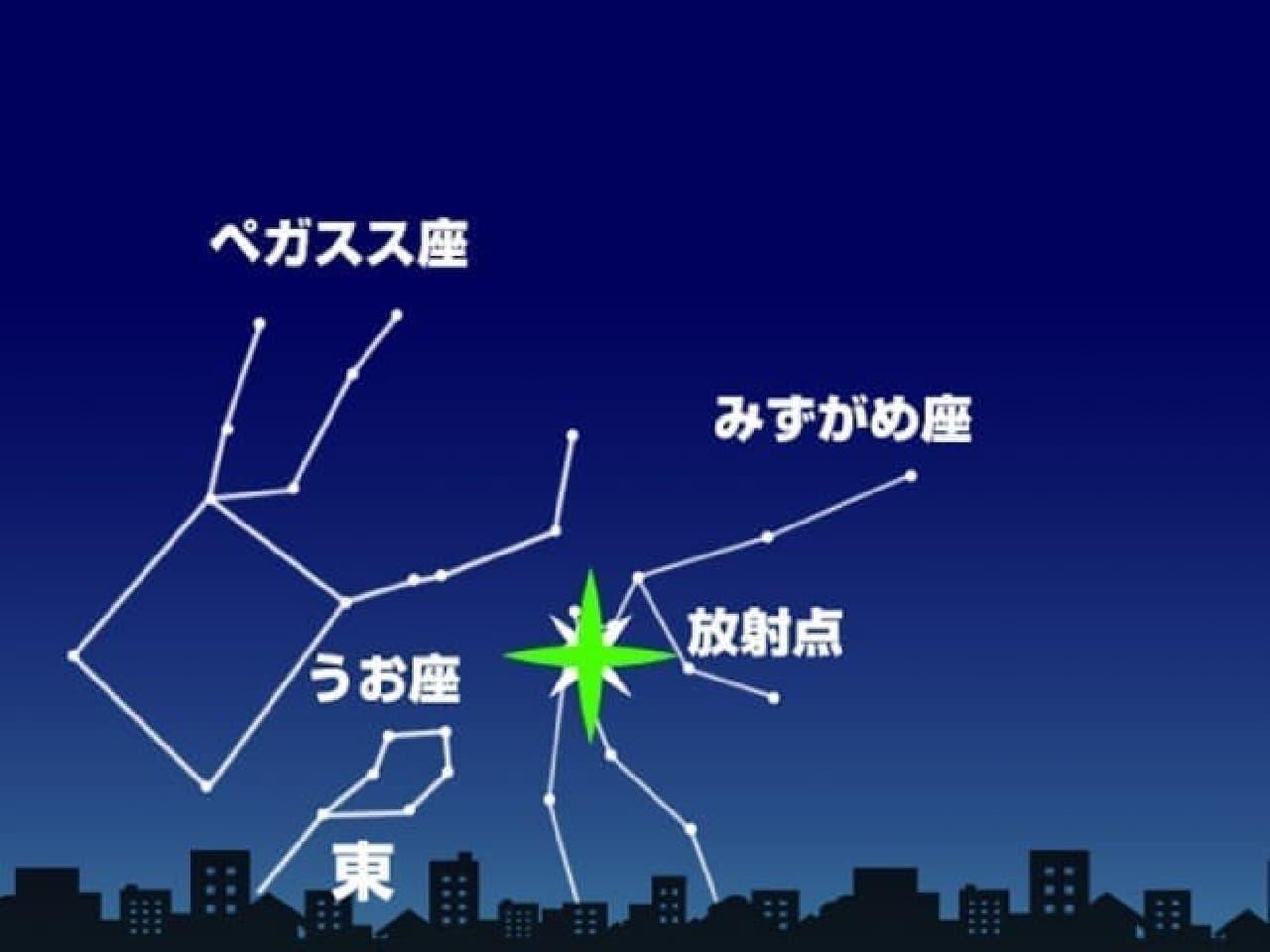 下から上に流れるみずがめ座エータ流星群」