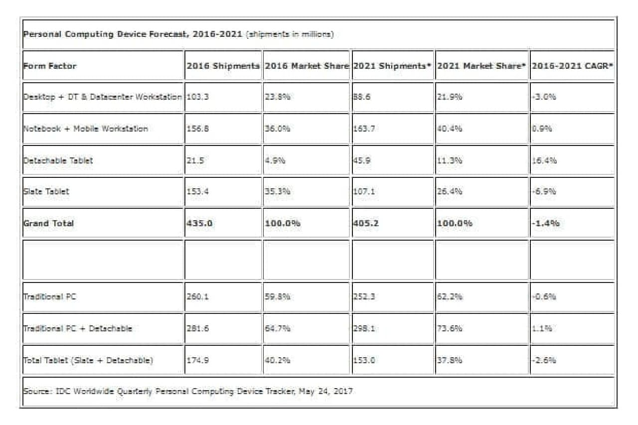 5月時点のIDCの予測