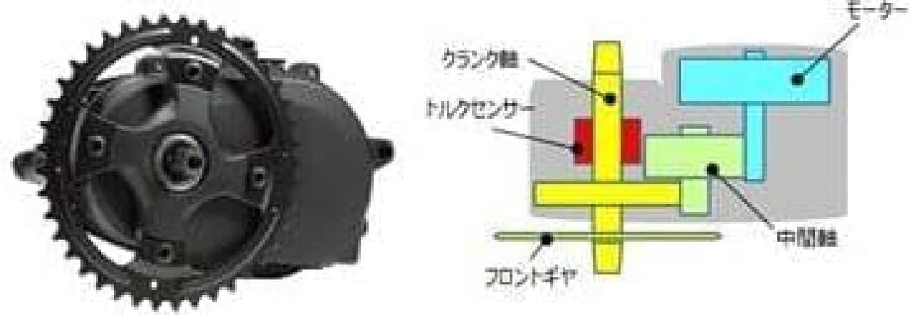 バッテリーがフレームが一体化した「XM1」