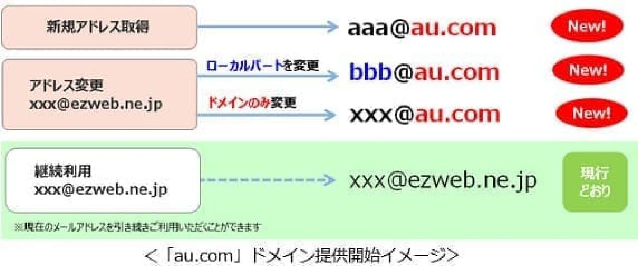 auのアドレスイメージ
