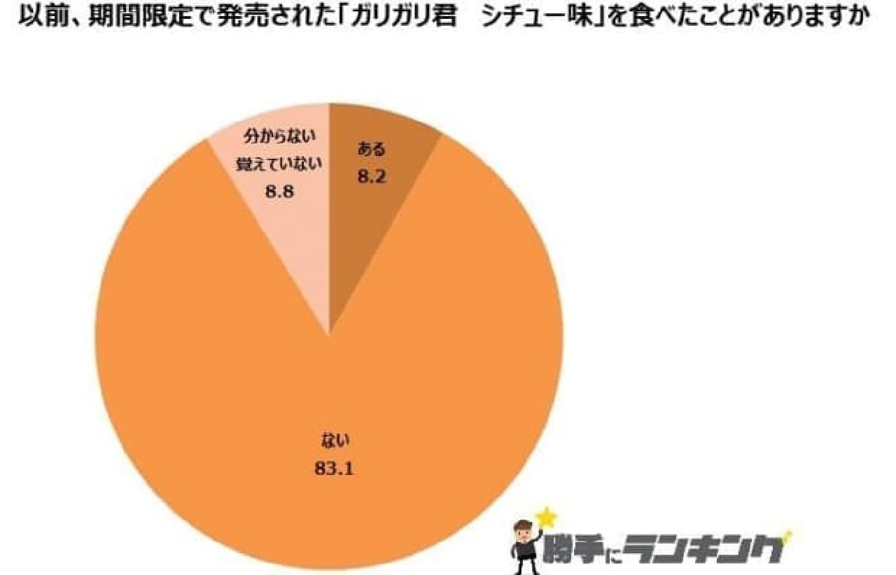 「シチュー味」を食べたことがある人は8.2%