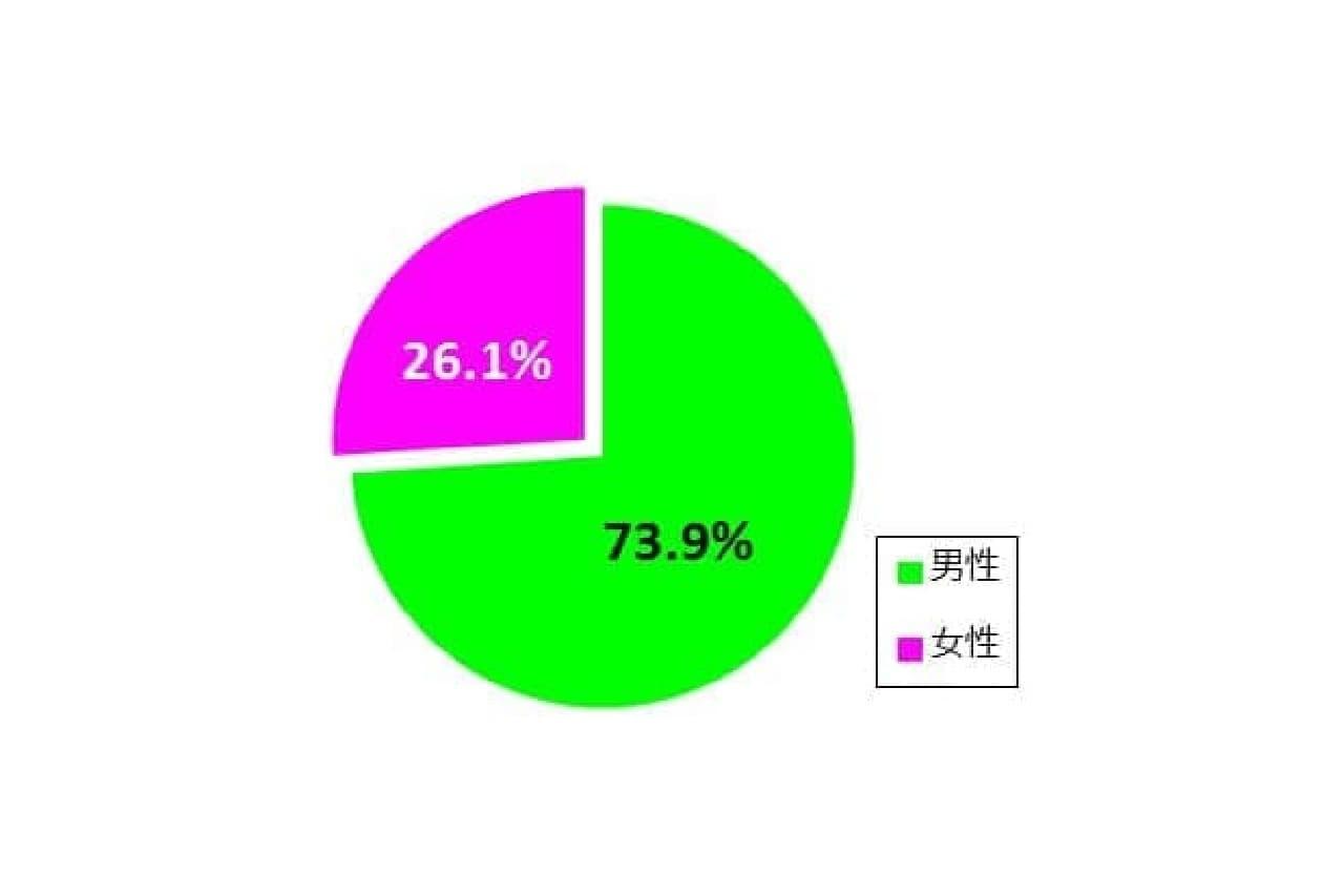 スプラトゥーン2のデータ
