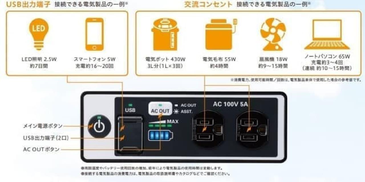 ホンダの蓄電機「LiB-AID E500」発売