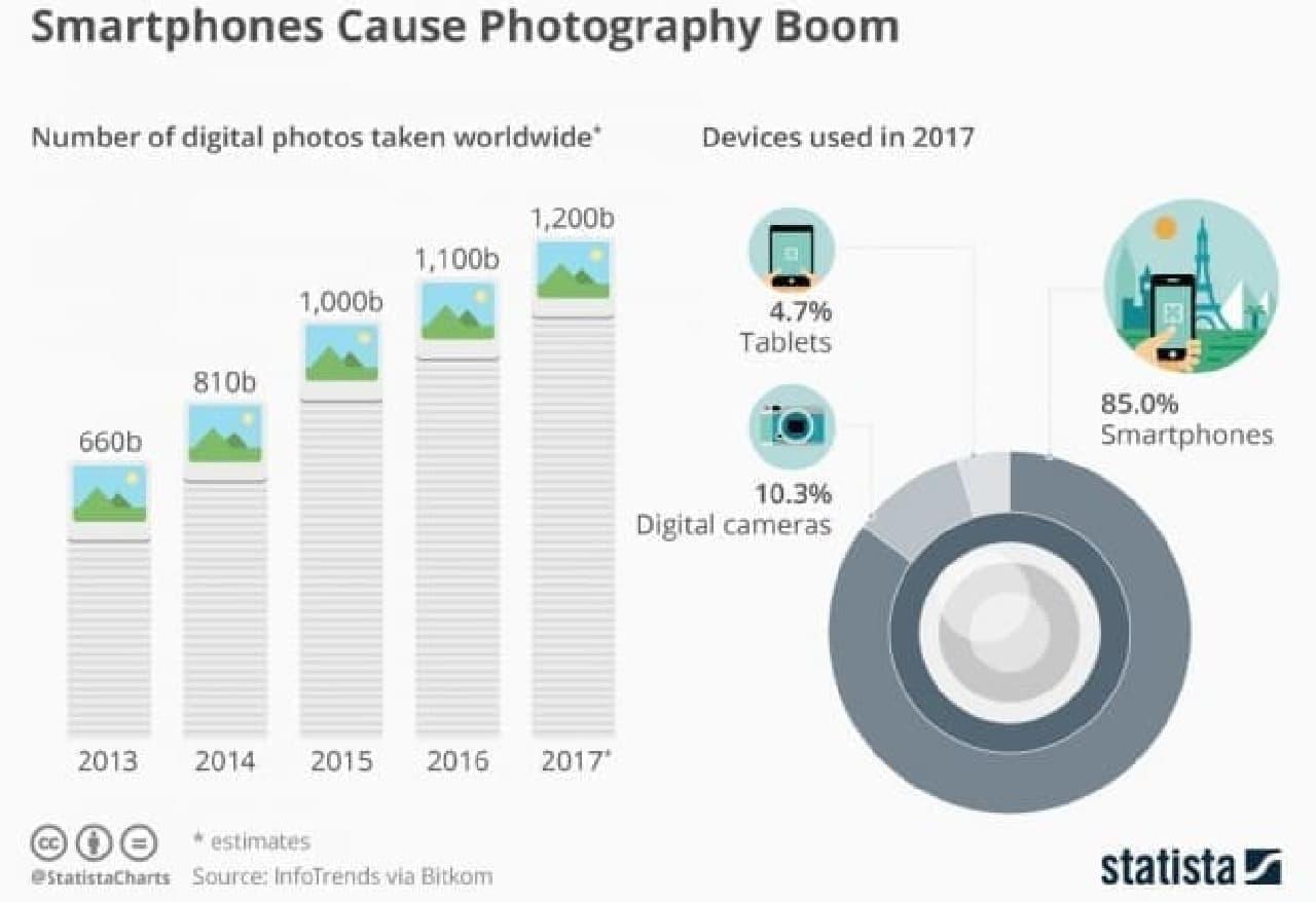 、2017年には世界で1兆2,000億枚のデジタル写真が撮影される
