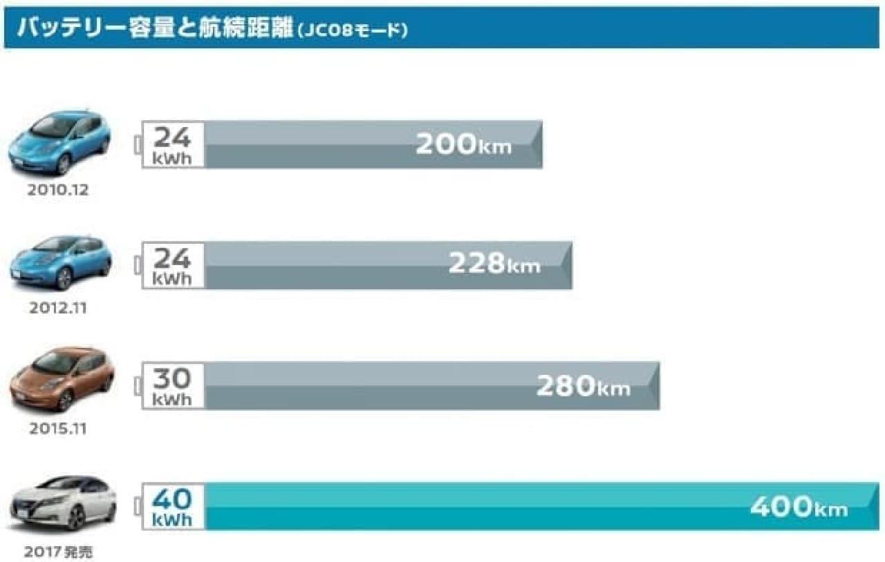「日産リーフ」では、400km(JC08モード)の航続距離を実現