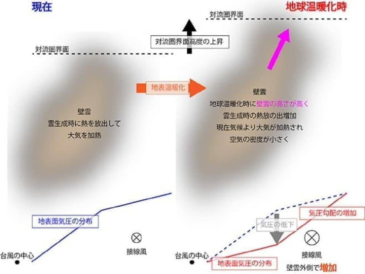 台風の大型化のイメージ