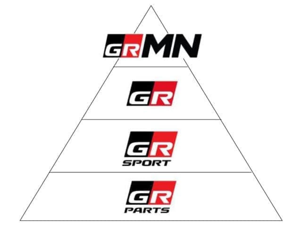 GRブランドの階層図