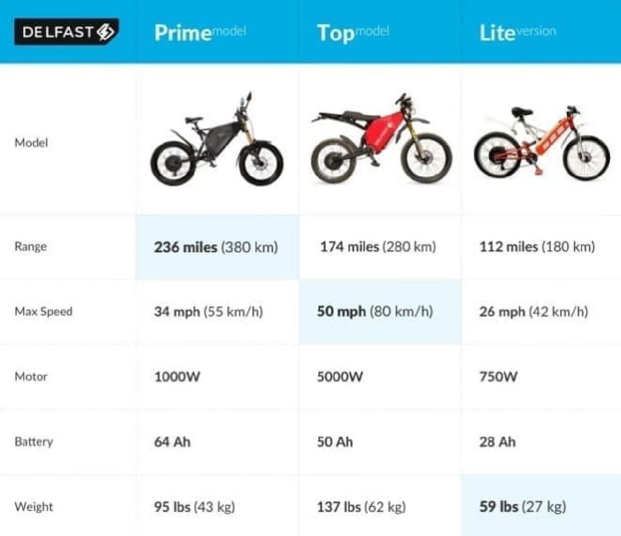 一回の充電で380キロ走れる電動バイク「Delfast」