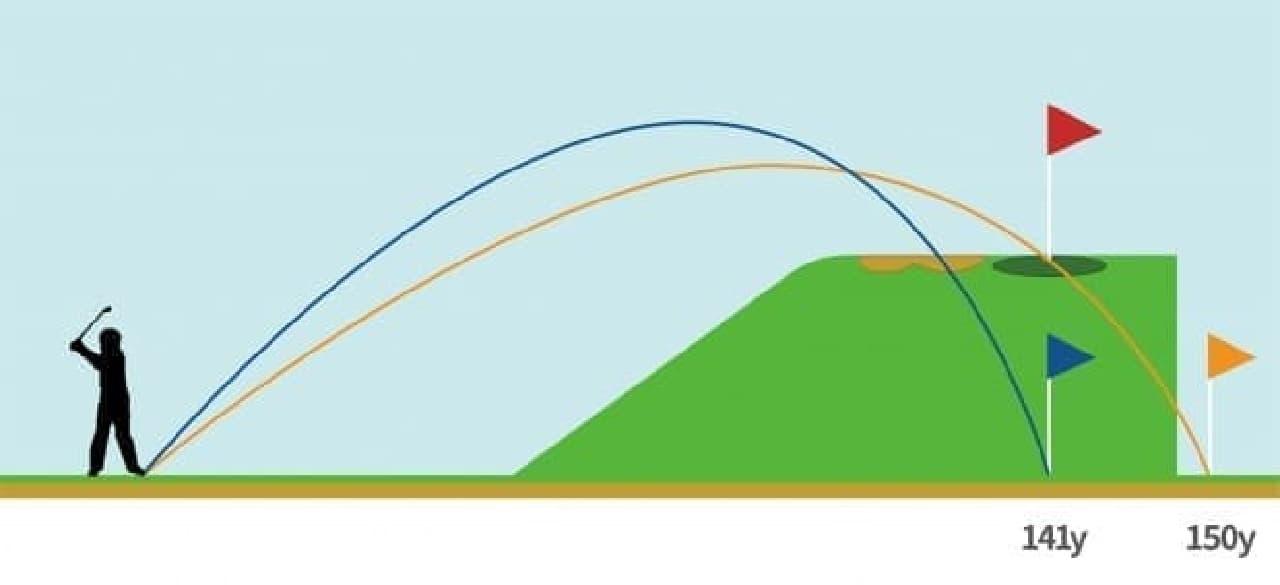 ゴルフ専用GPSウォッチ GARMIN「Approach S60」