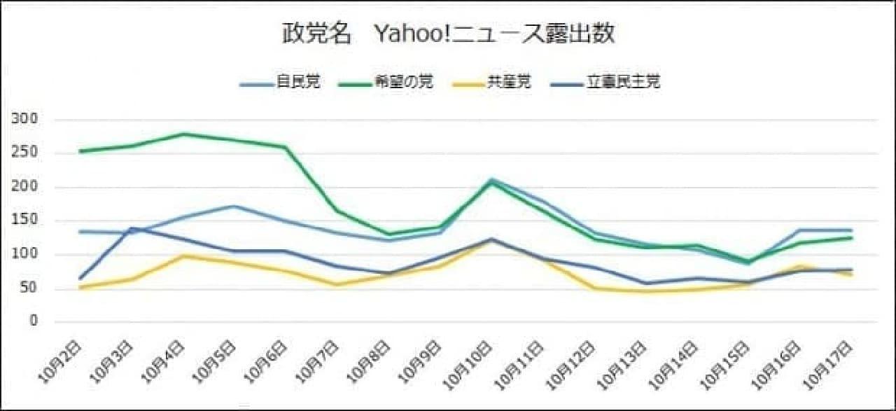 Yahoo!ニュースの記事数推移