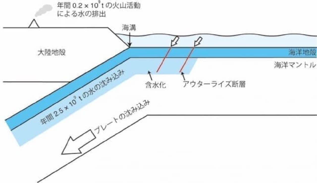 地底における水の循環