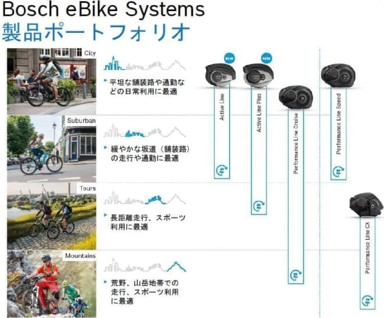 ボッシュの日本向けユニット「Active Line Plus」