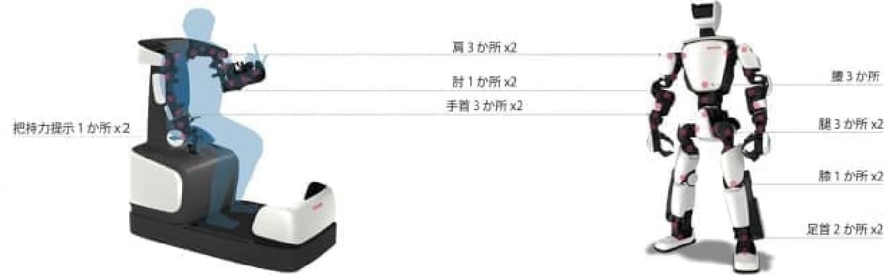 トヨタがヒューマノイドロボット「T-HR3」を発表