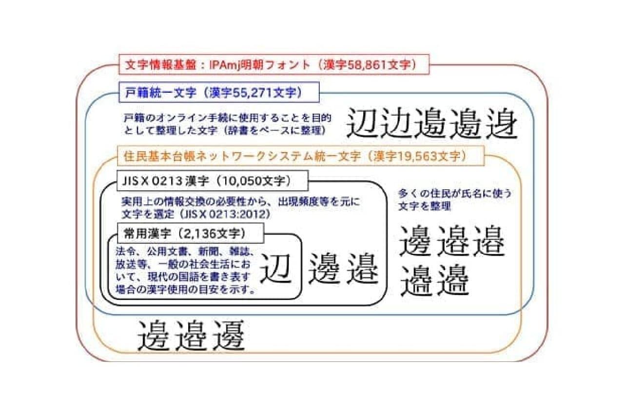 新しい漢字規格のイメージ