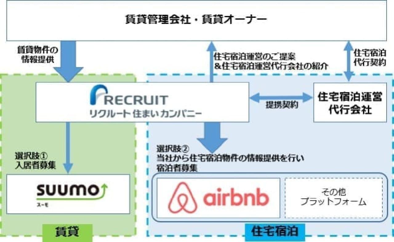 SUUMOとAirbnbの提携イメージ