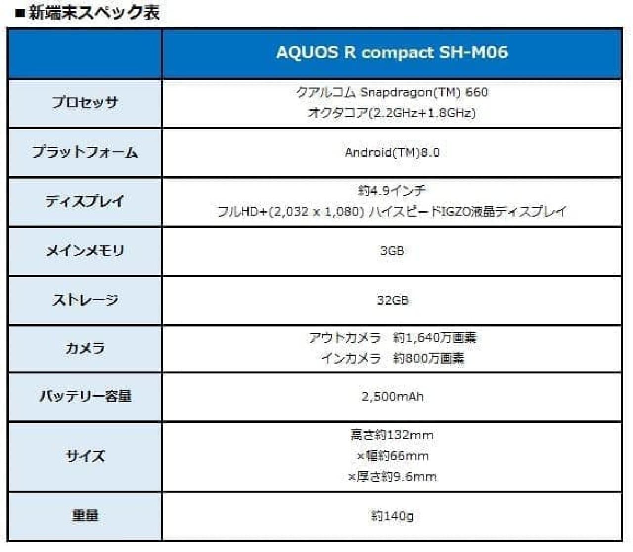 AQUOSのスペック表