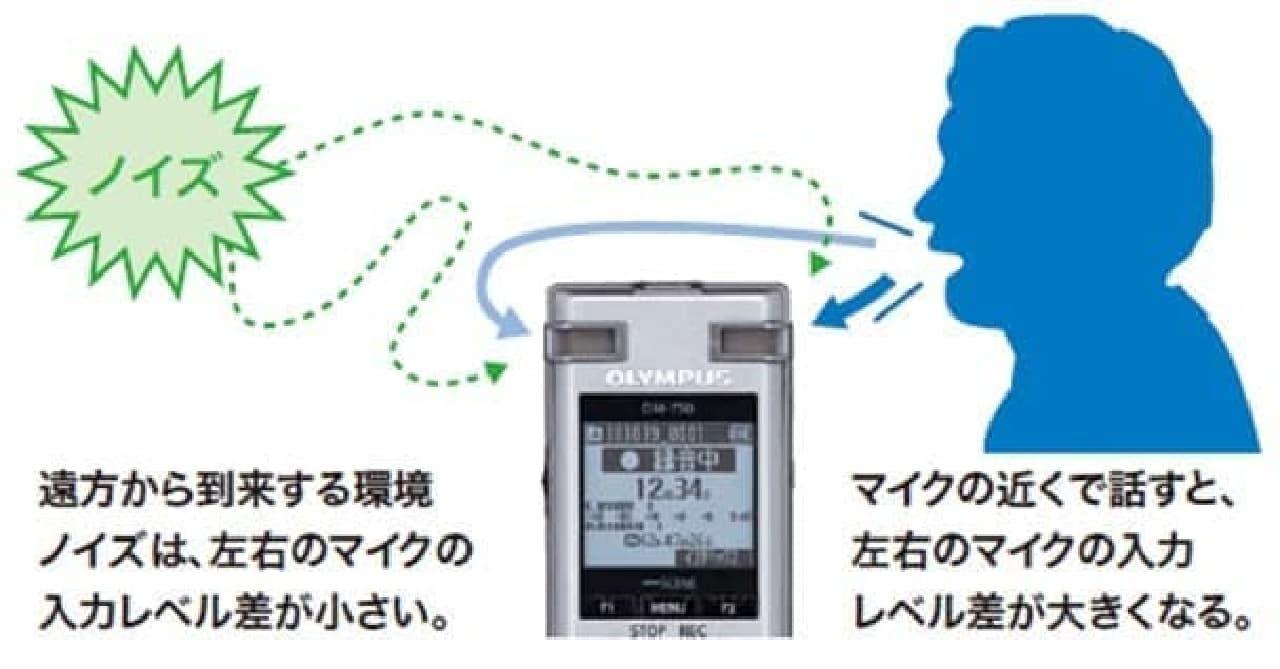 ICレコーダーの仕組み