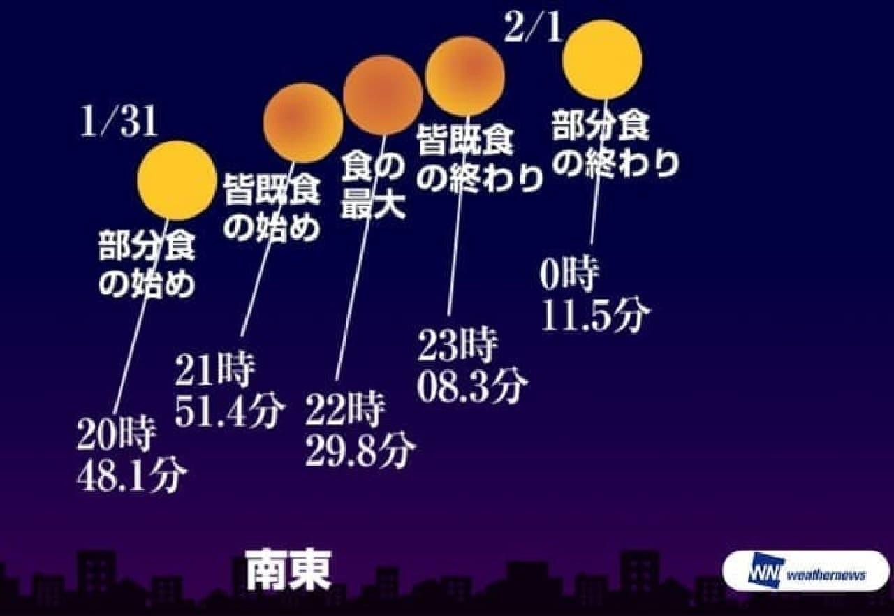 いよいよ明日(1月31日)、皆既月食!―ウェザーニューズが天気傾向を発表