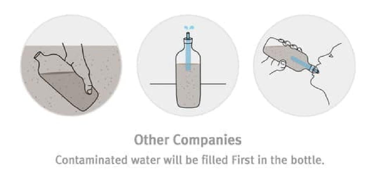 キャンプ、災害時に便利なポータブル浄水器「Purisoo」
