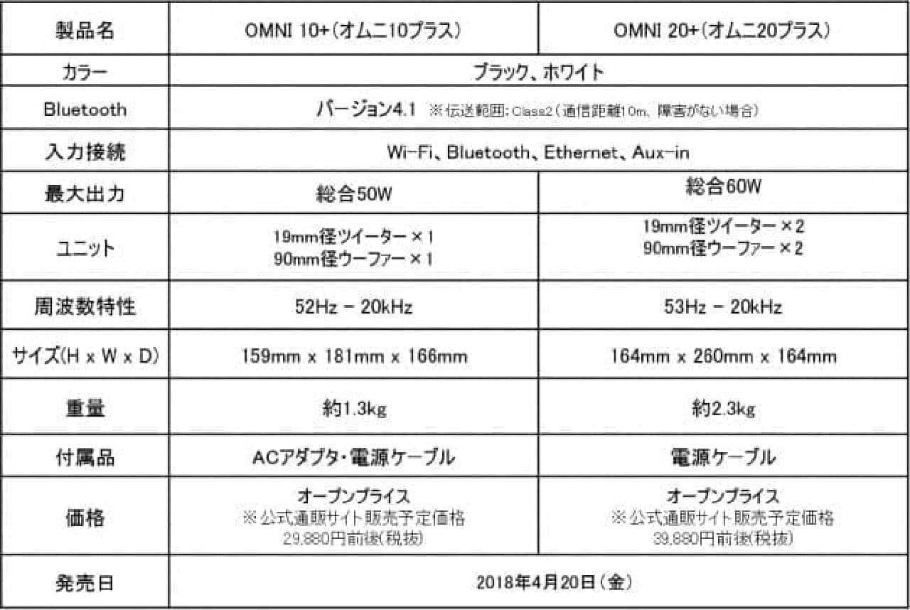 OMNI 10+の価格表