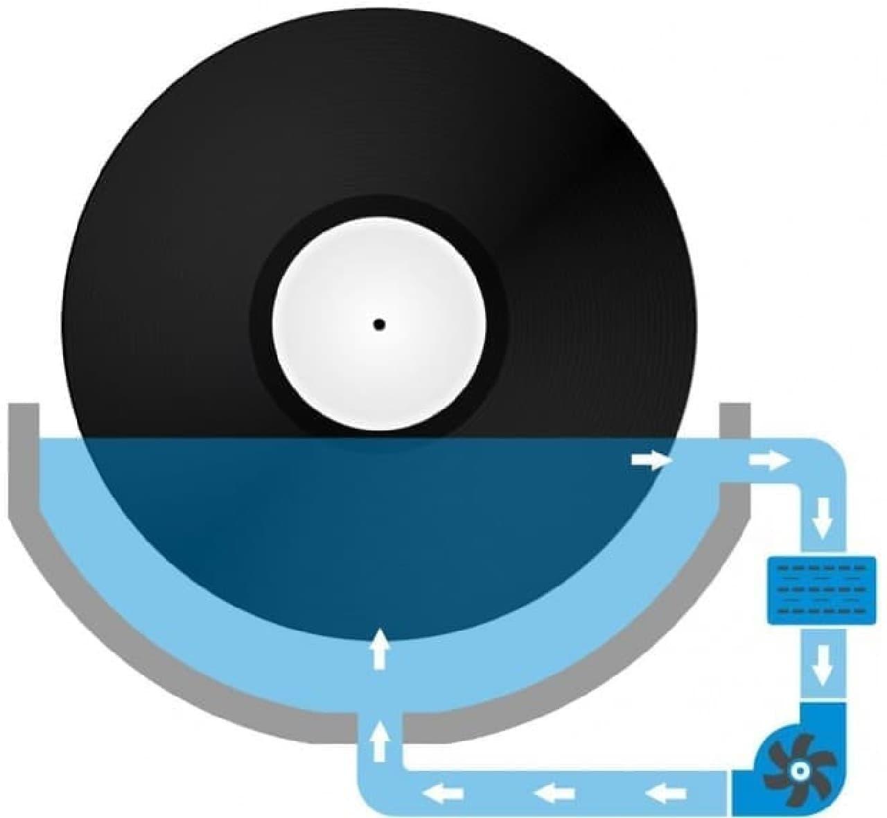 LPレコード専用の超音波洗浄器「Degritter」