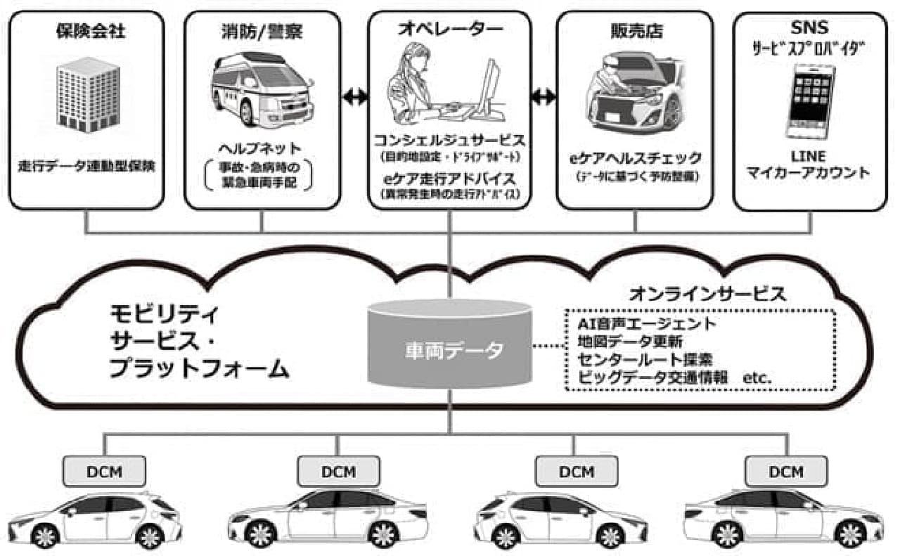 トヨタ「カローラ スポーツ」発売