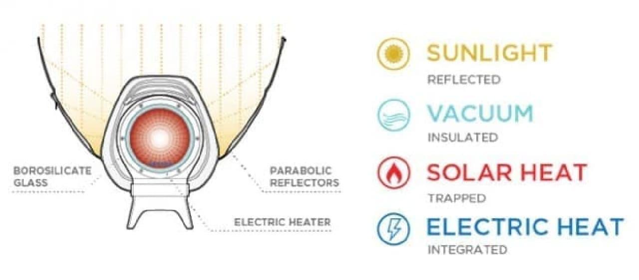 あの太陽光調理器GoSunシリーズに、ハイブリッド版の「GoSun Fusion」