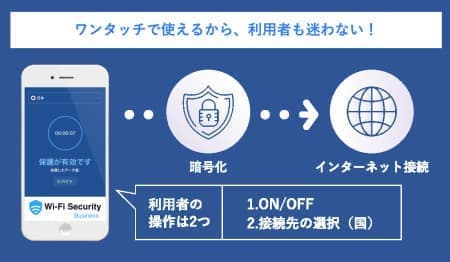 Wi-Fi Security for Businessの仕組み