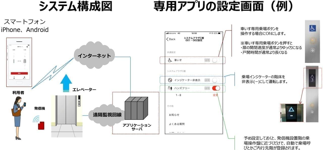 三菱ビルテクノサービス「ELE FIRST-i plus」