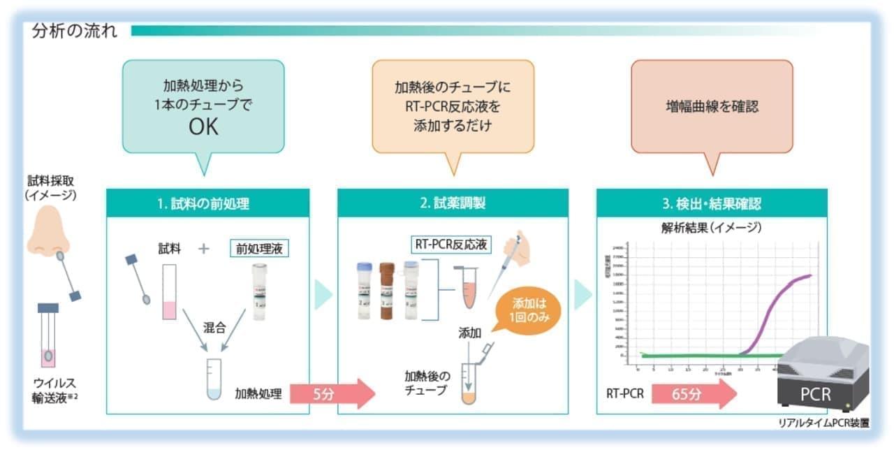 島津製作所が「新型コロナウイルス検出試薬キット」を発売