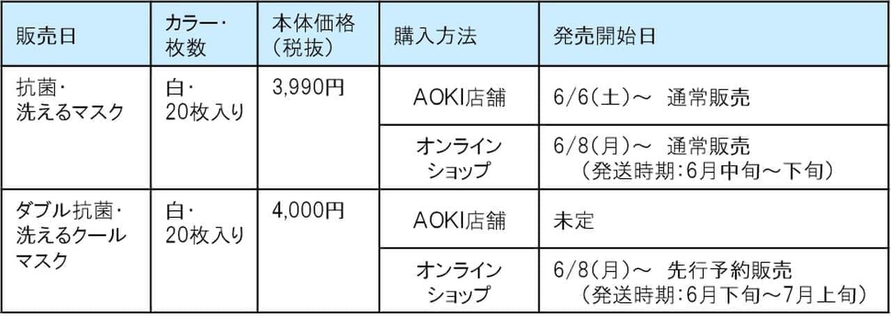 紳士服・婦人服のAOKIが夏マスクを発売 - 3層→2層構造にして通気性を高めた「ダブル抗菌・洗えるクールマスク」