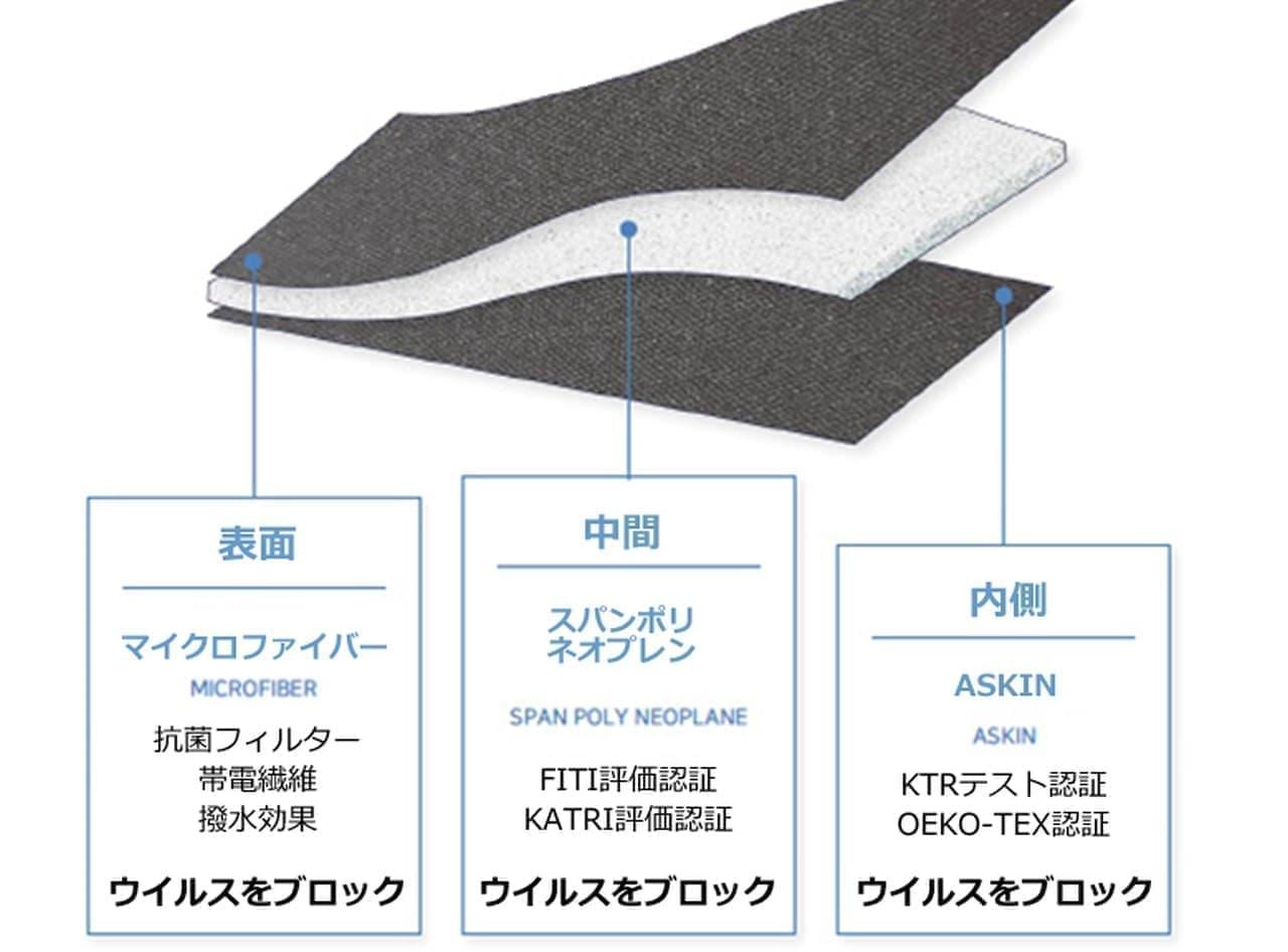 半永久冷感素材「ASKIN」を使用 接触冷感&UVカットマスク「7-NANOマスク」