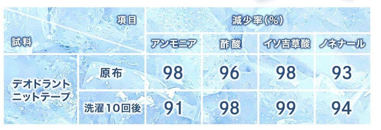 スポーツプロショップB&Dから「接触冷感フェイスカバー」発売
