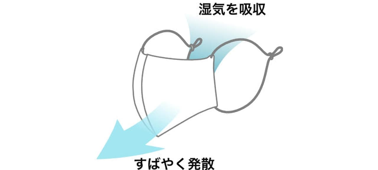 真夏用冷感マスク「OJICOのマスク・クール」3次予約販売開始