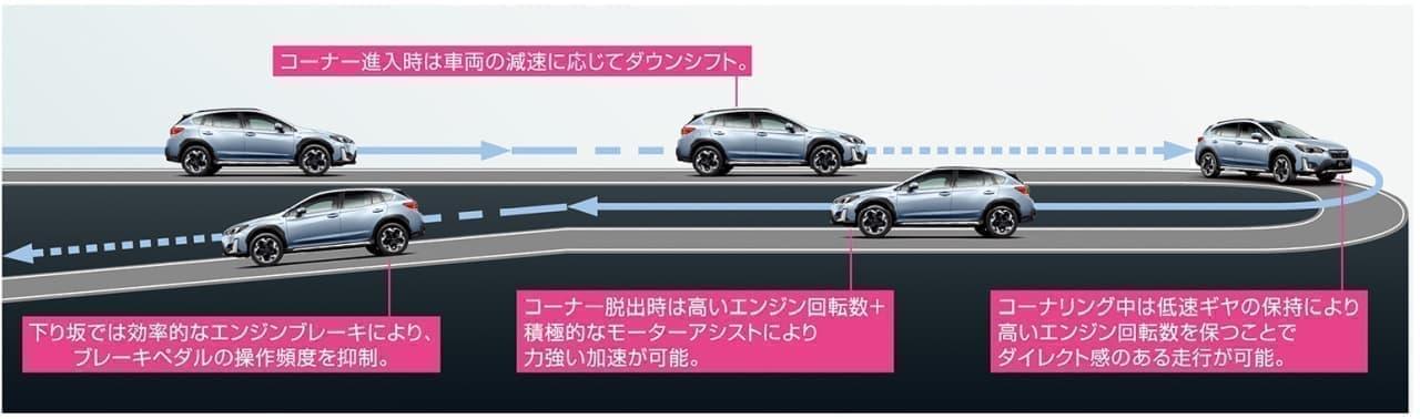 「SUBARU XV」に大幅改良モデル