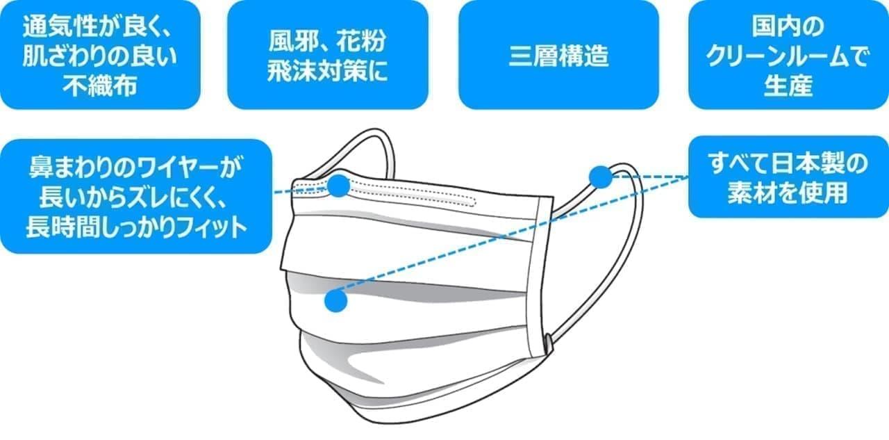 「ネピア長時間フィットマスク ふつうサイズ」第3回抽選販売実施中 ― 日本製素材だけで国内生産したマスク