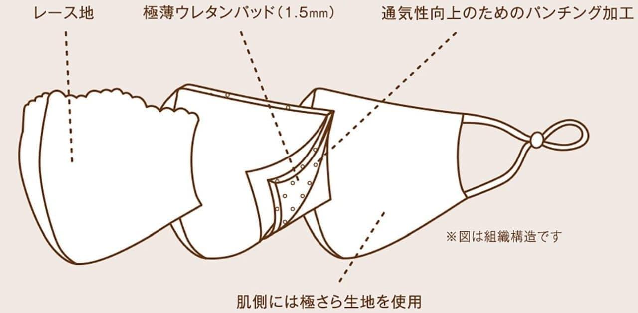 イオン「トップバリュ ブラの工場で作った レースマスク」本日(9月18日)発売