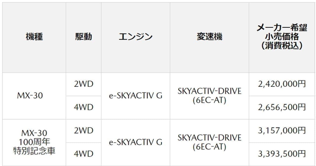 マツダ コンパクトSUV「MAZDA MX-30」発売 - 「e-SKYACTIV G」搭載のマイルドハイブリッドモデル