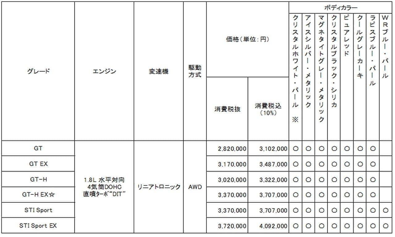 SUBARUが新型「レヴォーグ」を発表 - 「先進安全」「スポーティ」「ワゴン価値」の3つの価値を進化