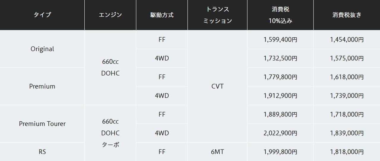 ホンダ新型「N-ONE」本日(11月20日)発売