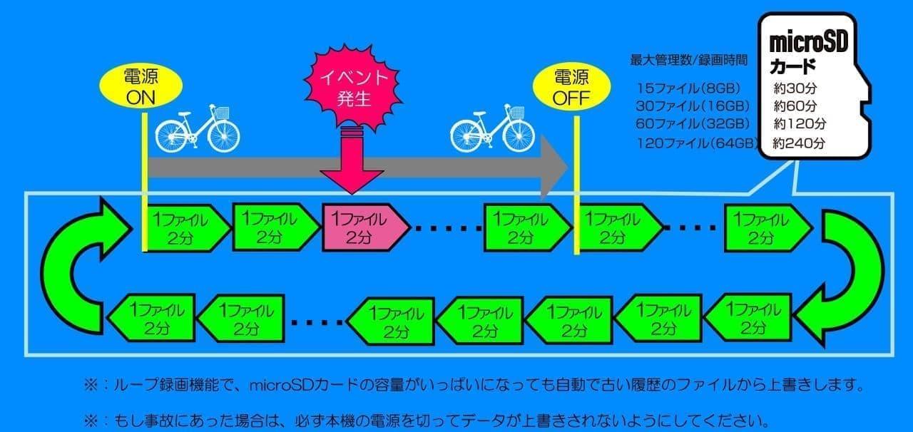 自転車用ドライブレコーダー発売