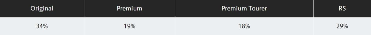 Nシリーズ強し! ホンダ「N-ONE」目標の4倍売れているそうです