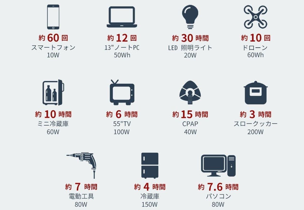キャンプ・災害時に便利 大型テレビを約6時間使用できるポータブル電源「BLUETTI EB70」