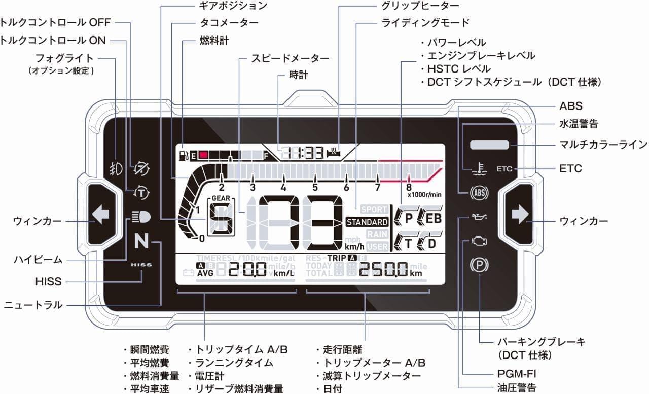 ホンダ「NC750X」フルモデルチェンジ - ツーリングでの楽しさと日常での扱いやすさを両立