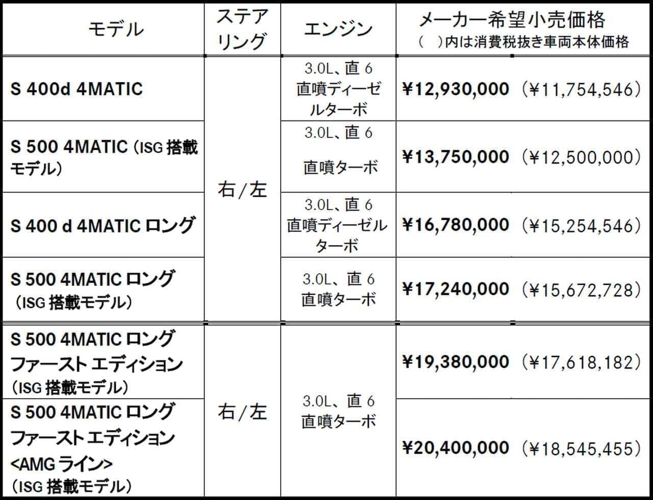 8年ぶりのフルモデルチェンジ!メルセデス・ベンツ新型「Sクラス」発売