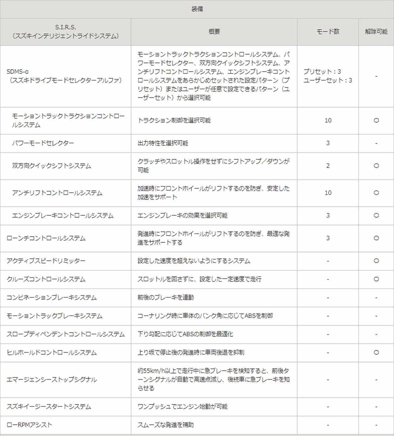 スズキ「Hayabusa(ハヤブサ)」13年ぶりのフルモデルチェンジ